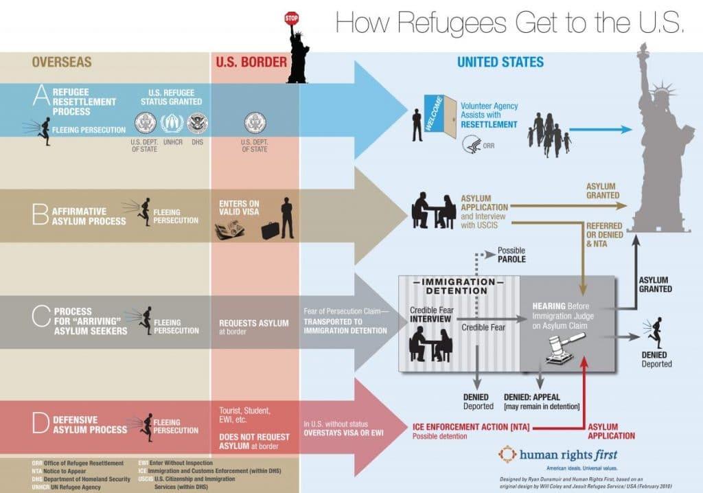 Asylum Overview chart